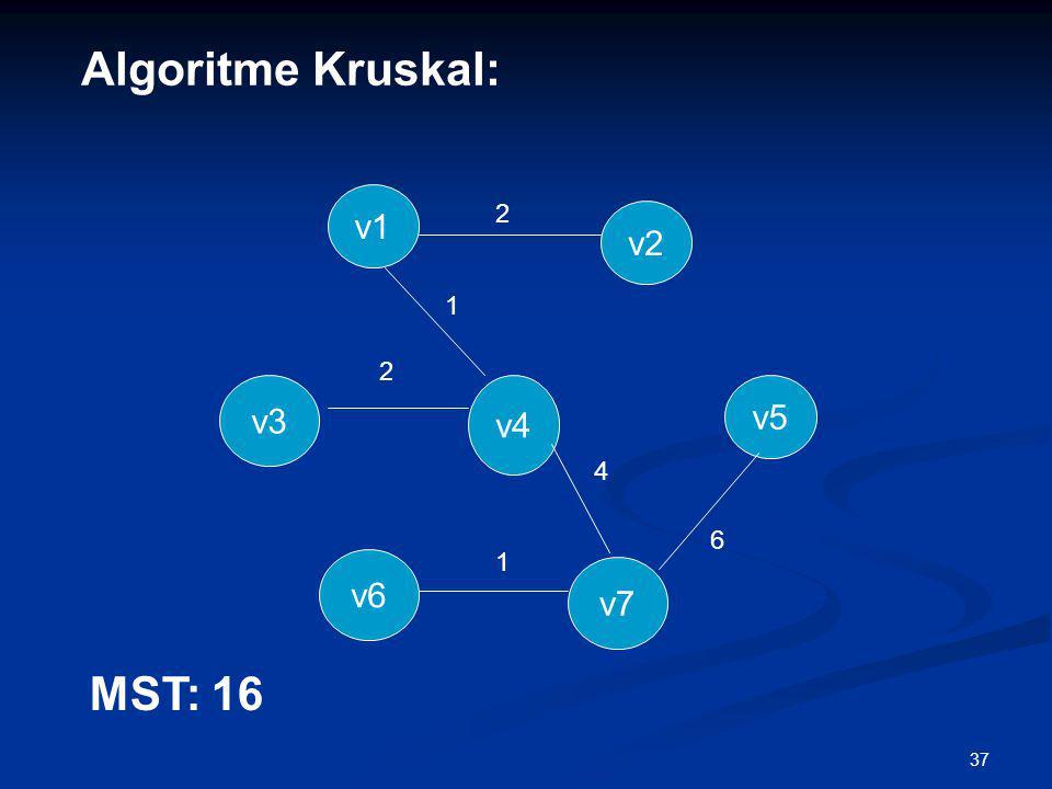 Algoritme Kruskal: v1 2 v2 1 2 v3 v4 v5 4 6 1 v6 v7 MST: 16