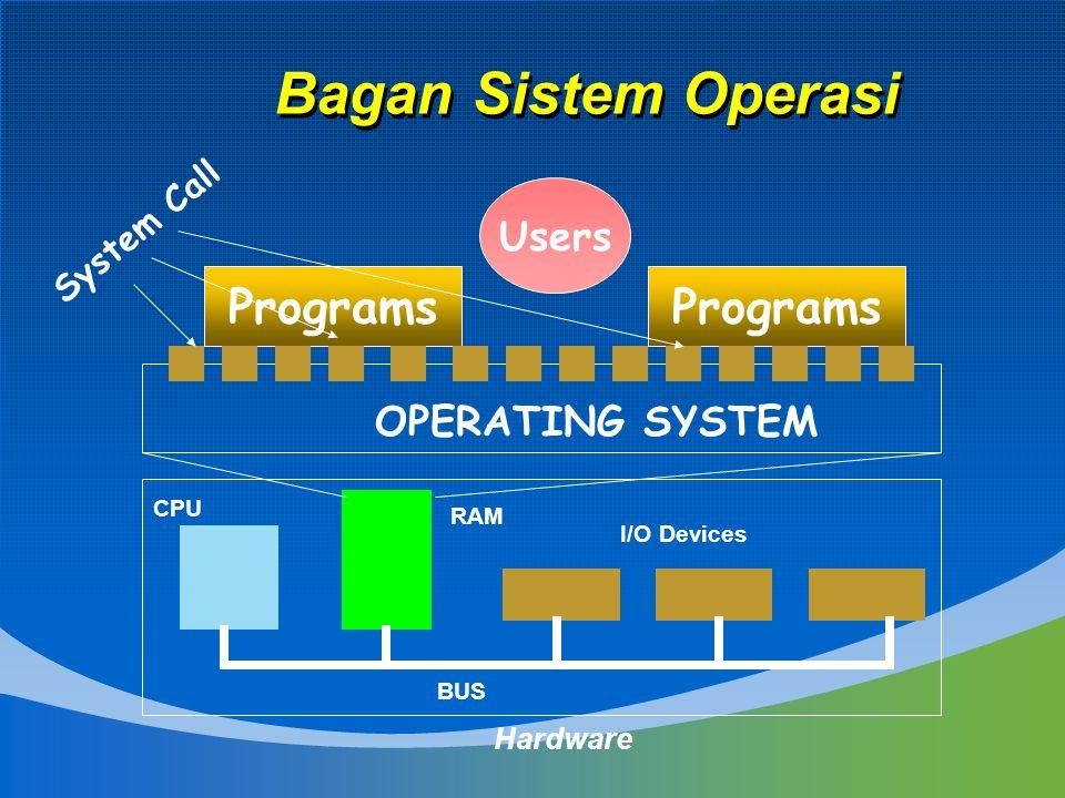 Bagan Sistem Operasi Programs Programs Users OPERATING SYSTEM