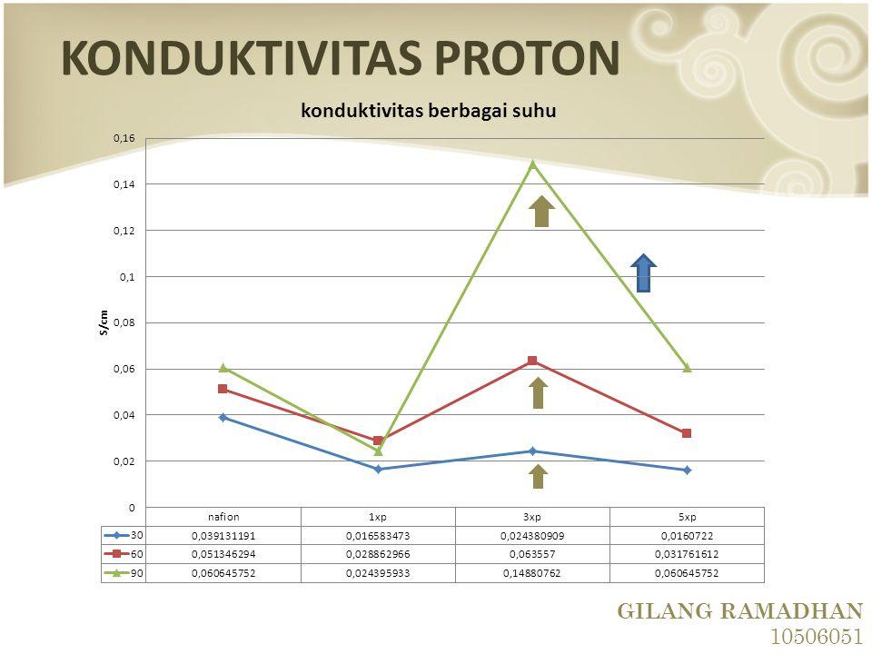 KONDUKTIVITAS PROTON GILANG RAMADHAN 10506051