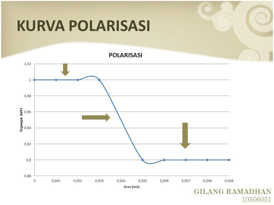 KURVA POLARISASI GILANG RAMADHAN 10506051