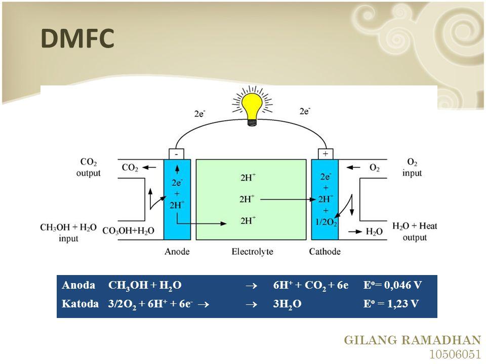 DMFC GILANG RAMADHAN 10506051 Anoda CH3OH + H2O  6H+ + CO2 + 6e