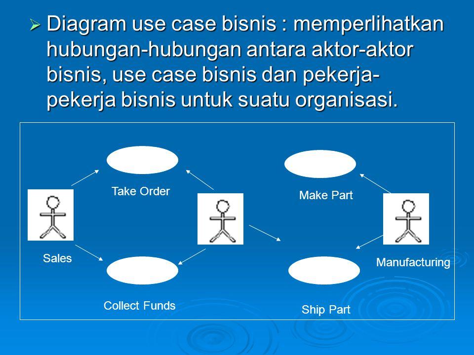 Diagram use case bisnis : memperlihatkan hubungan-hubungan antara aktor-aktor bisnis, use case bisnis dan pekerja-pekerja bisnis untuk suatu organisasi.