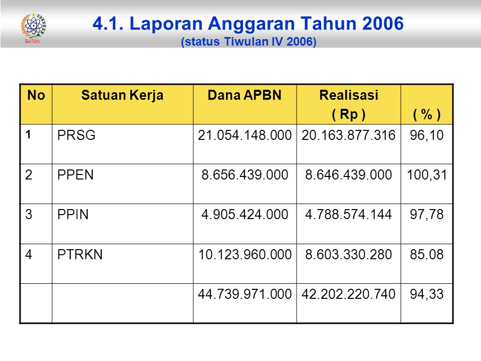 4.1. Laporan Anggaran Tahun 2006 (status Tiwulan IV 2006)