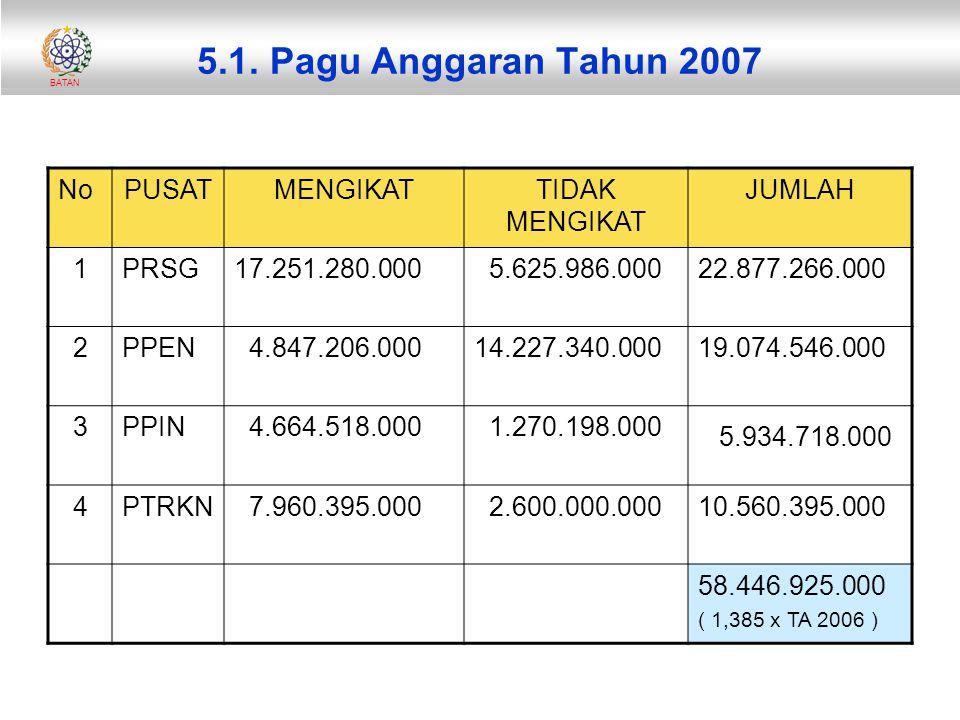 5.1. Pagu Anggaran Tahun 2007 5.934.718.000 No PUSAT MENGIKAT