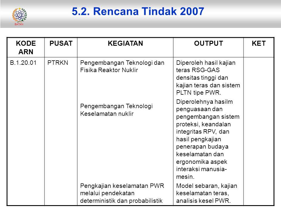5.2. Rencana Tindak 2007 KODE ARN PUSAT KEGIATAN OUTPUT KET B.1.20.01