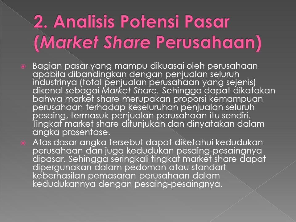 2. Analisis Potensi Pasar (Market Share Perusahaan)