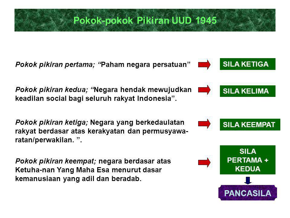 Pokok-pokok Pikiran UUD 1945