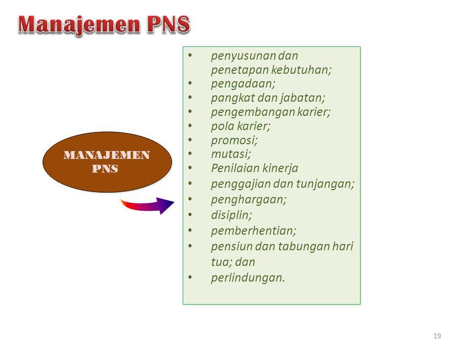 Manajemen PNS penyusunan dan penetapan kebutuhan; pengadaan;