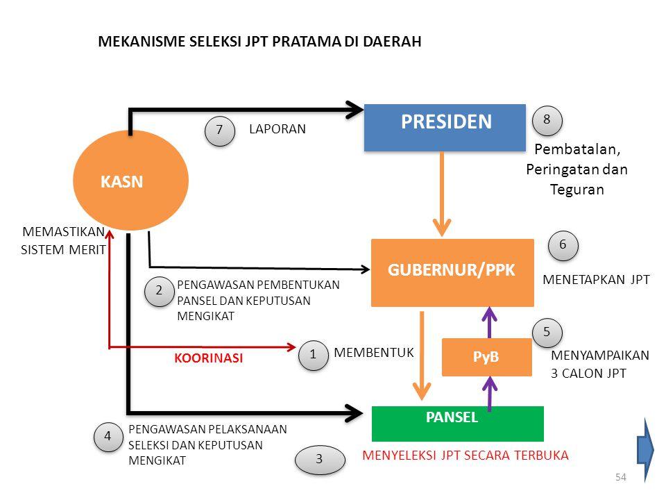MEKANISME SELEKSI JPT PRATAMA DI DAERAH