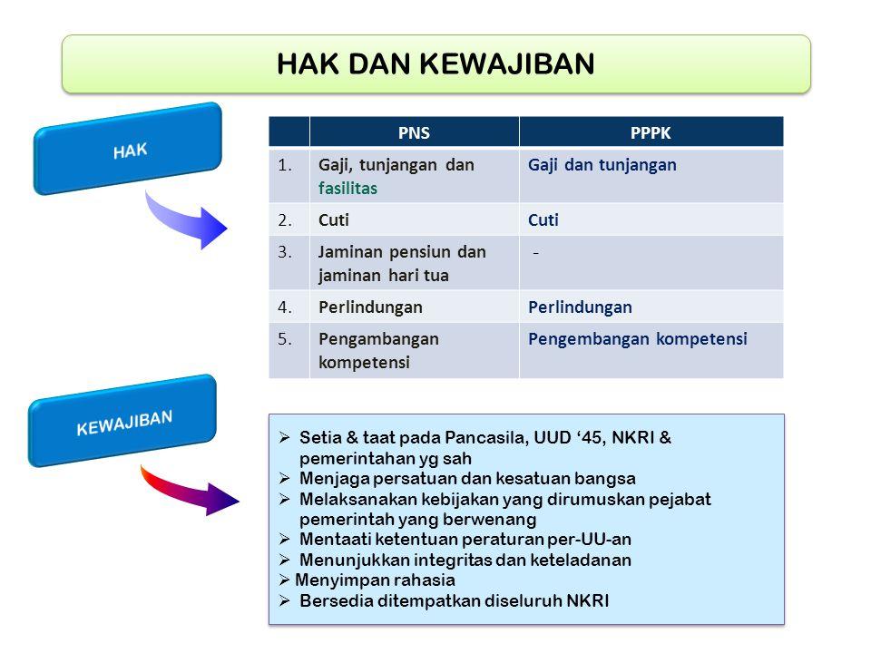 HAK DAN KEWAJIBAN PNS PPPK 1. Gaji, tunjangan dan fasilitas