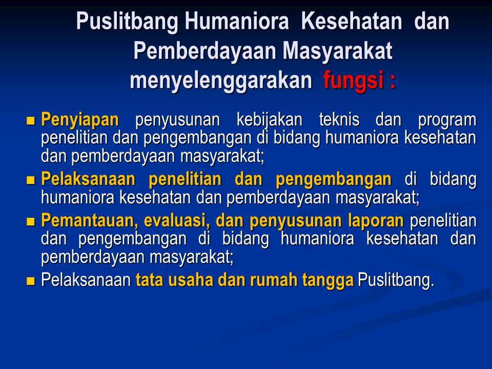 Puslitbang Humaniora Kesehatan dan Pemberdayaan Masyarakat menyelenggarakan fungsi :