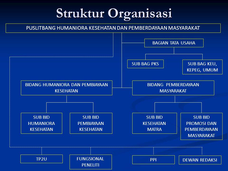 Struktur Organisasi PUSLITBANG HUMANIORA KESEHATAN DAN PEMBERDAYAAN MASYARAKAT. BAGIAN TATA USAHA.