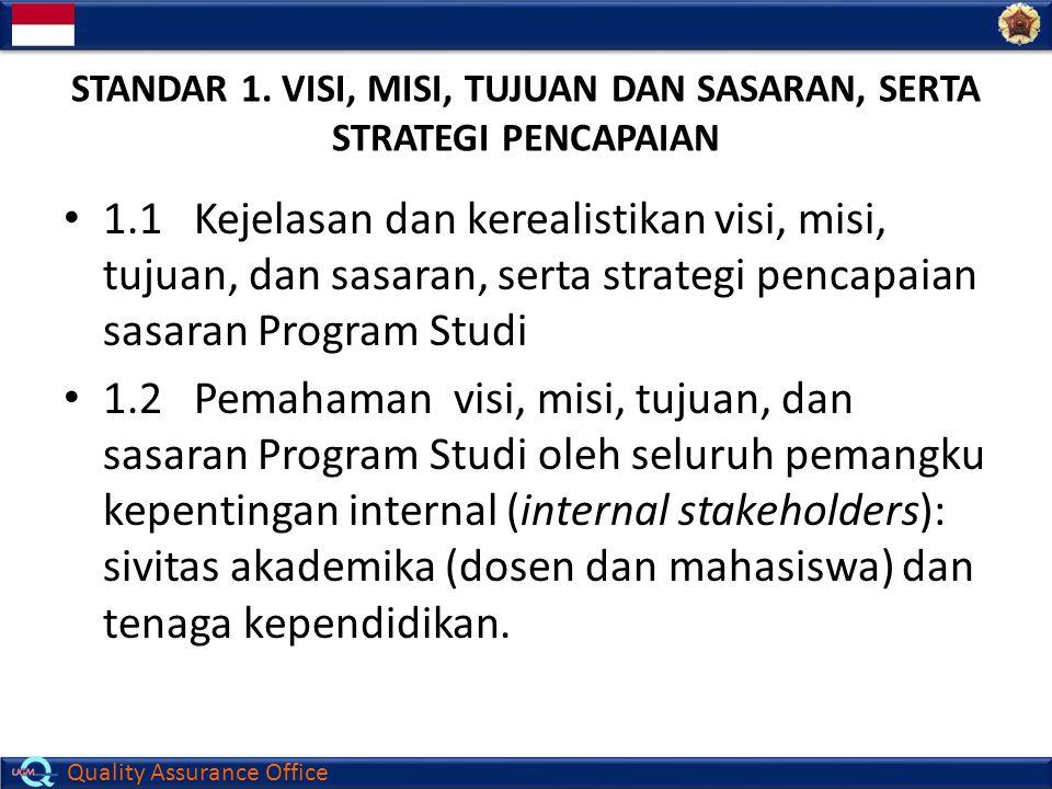Standar 1. Visi, Misi, Tujuan dan Sasaran, serta strategi PENCAPAIAN