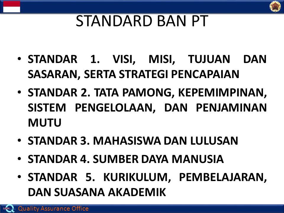 STANDARD BAN PT Standar 1. Visi, Misi, Tujuan dan Sasaran, serta strategi PENCAPAIAN.