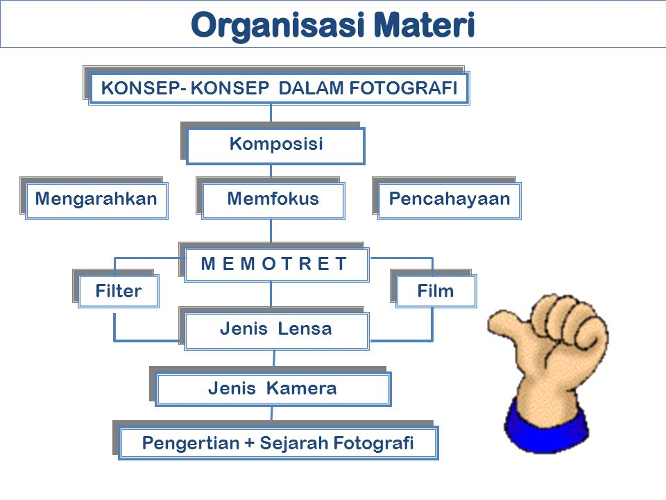 Organisasi Materi KONSEP- KONSEP DALAM FOTOGRAFI