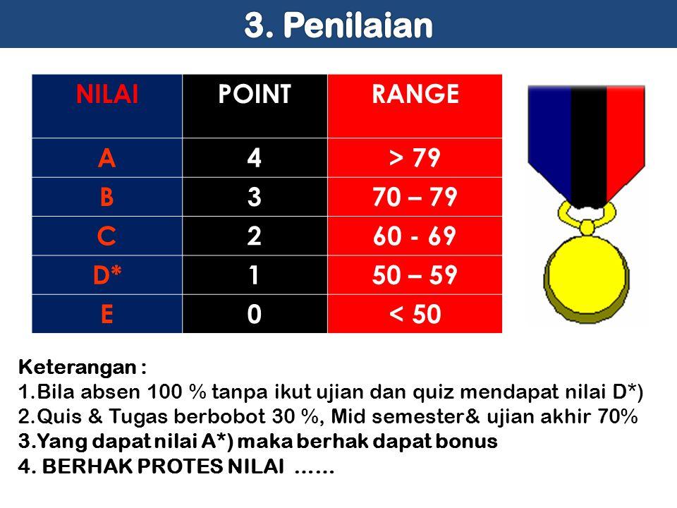 3. Penilaian NILAI POINT RANGE A 4 > 79 B 3 70 – 79 C 2 60 - 69 D*