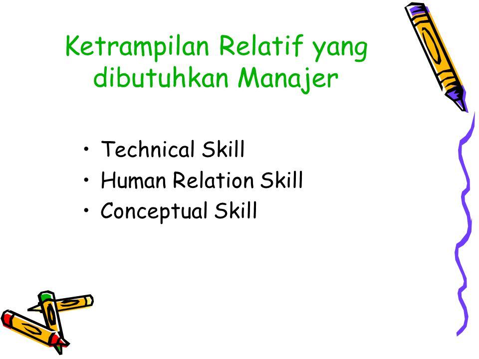 Ketrampilan Relatif yang dibutuhkan Manajer
