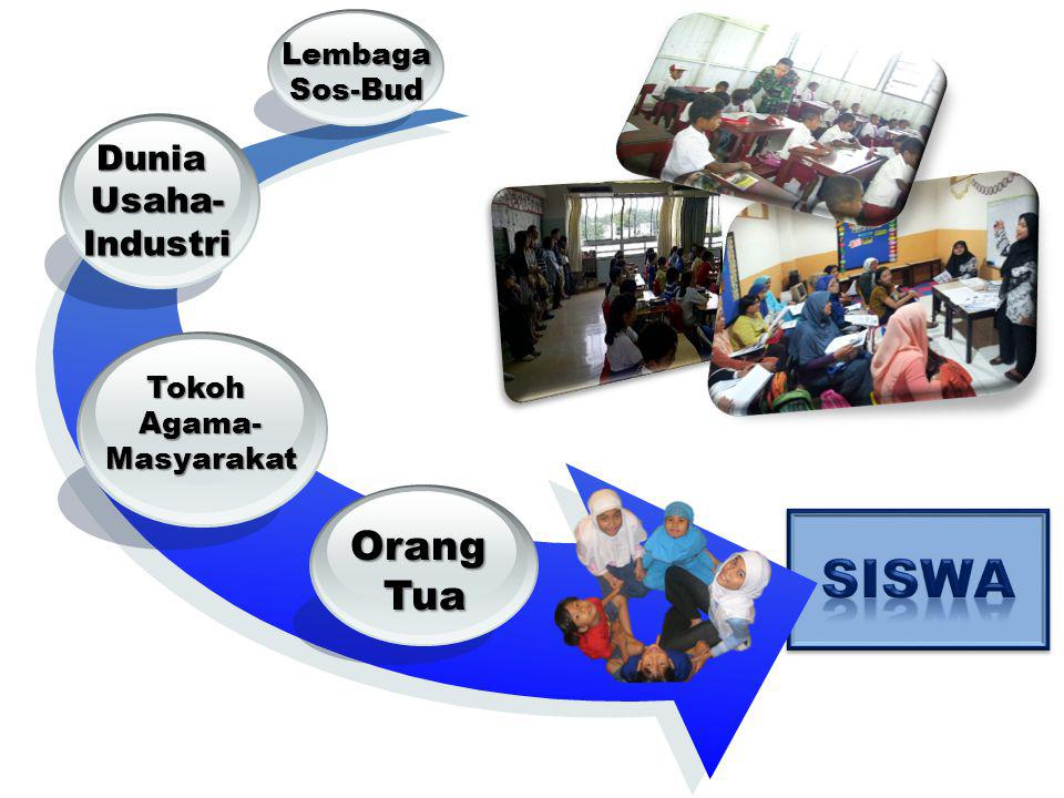 SISWA Orang Tua Dunia Usaha- Industri Lembaga Sos-Bud Tokoh Agama-