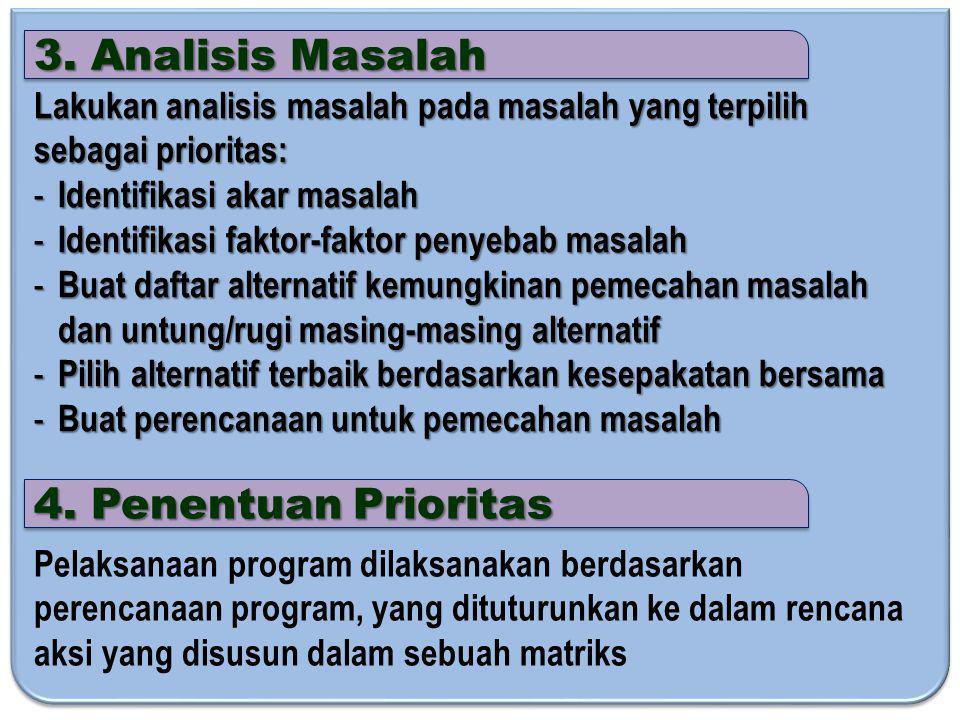 3. Analisis Masalah 4. Penentuan Prioritas