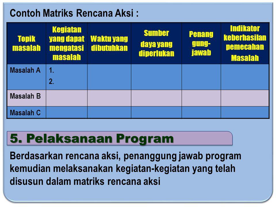 5. Pelaksanaan Program Contoh Matriks Rencana Aksi :