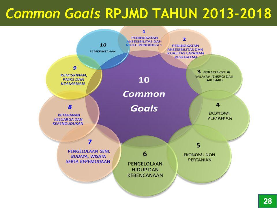 Common Goals RPJMD TAHUN 2013-2018