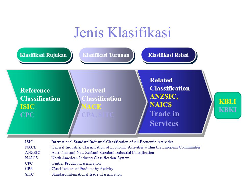 Jenis Klasifikasi Trade in Services Reference Classification ISIC CPC