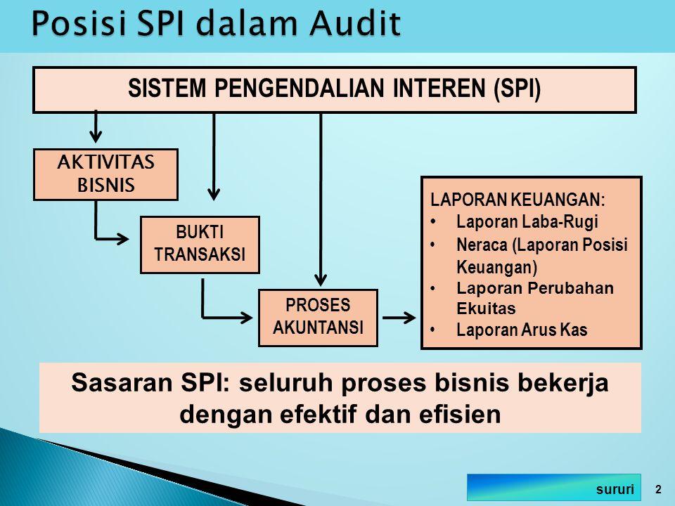 Posisi SPI dalam Audit SISTEM PENGENDALIAN INTEREN (SPI)
