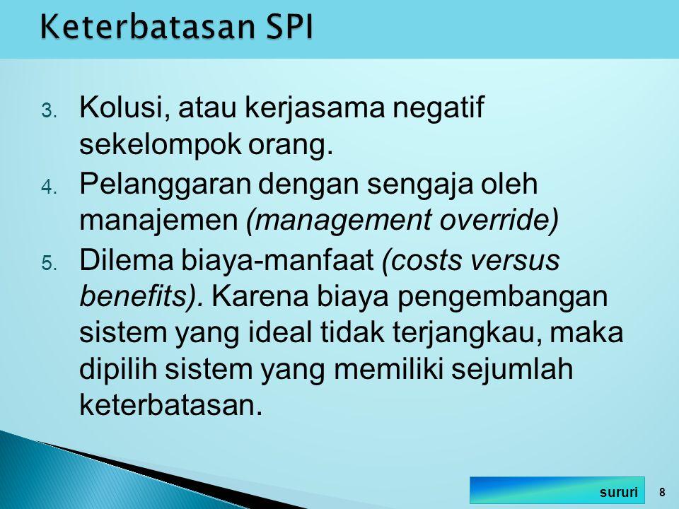 Keterbatasan SPI Kolusi, atau kerjasama negatif sekelompok orang.