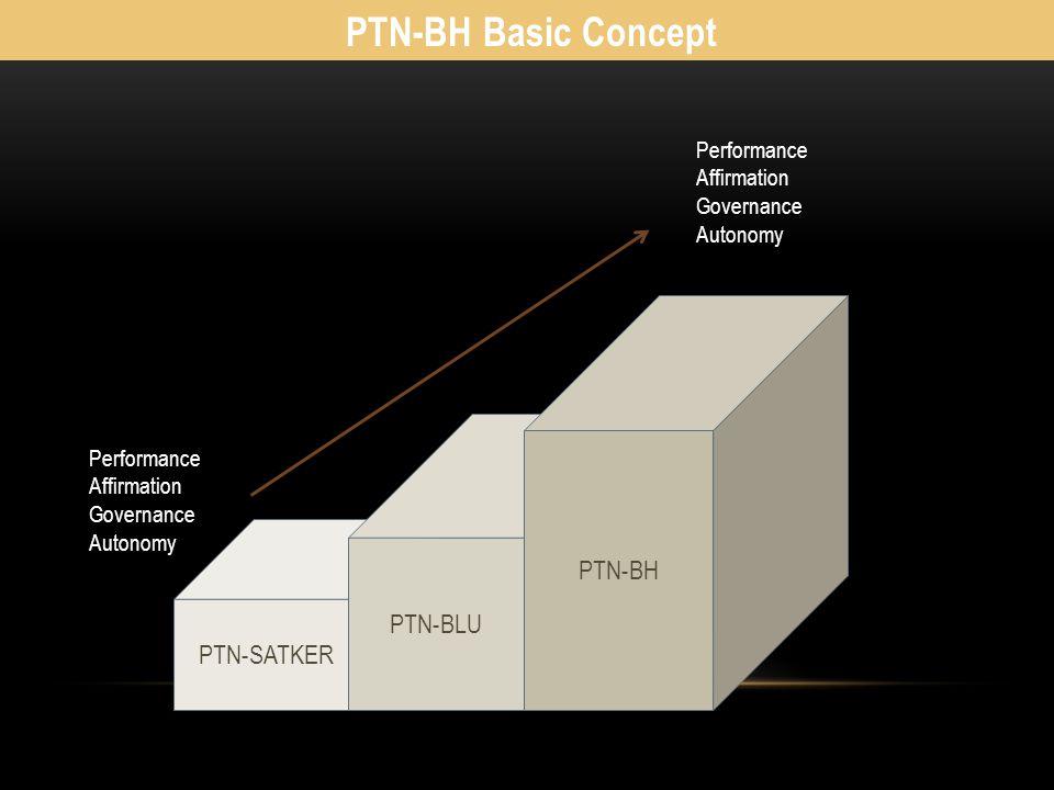 PTN-BH Basic Concept PTN-BH PTN-BLU PTN-SATKER Performance Affirmation