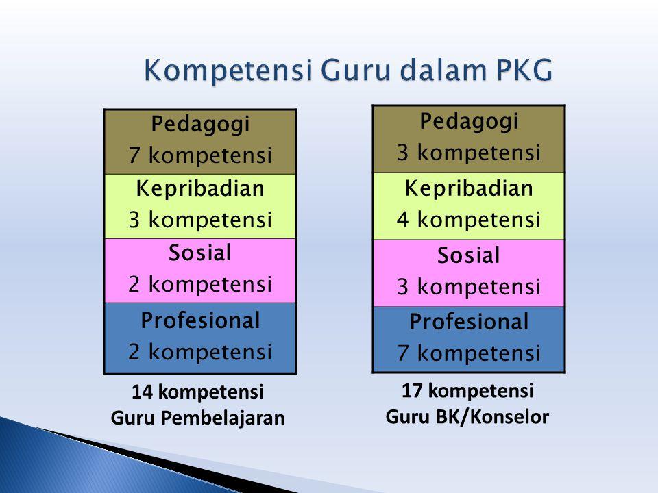 Kompetensi Guru dalam PKG
