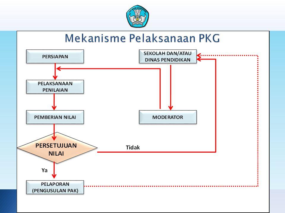 Mekanisme Pelaksanaan PKG