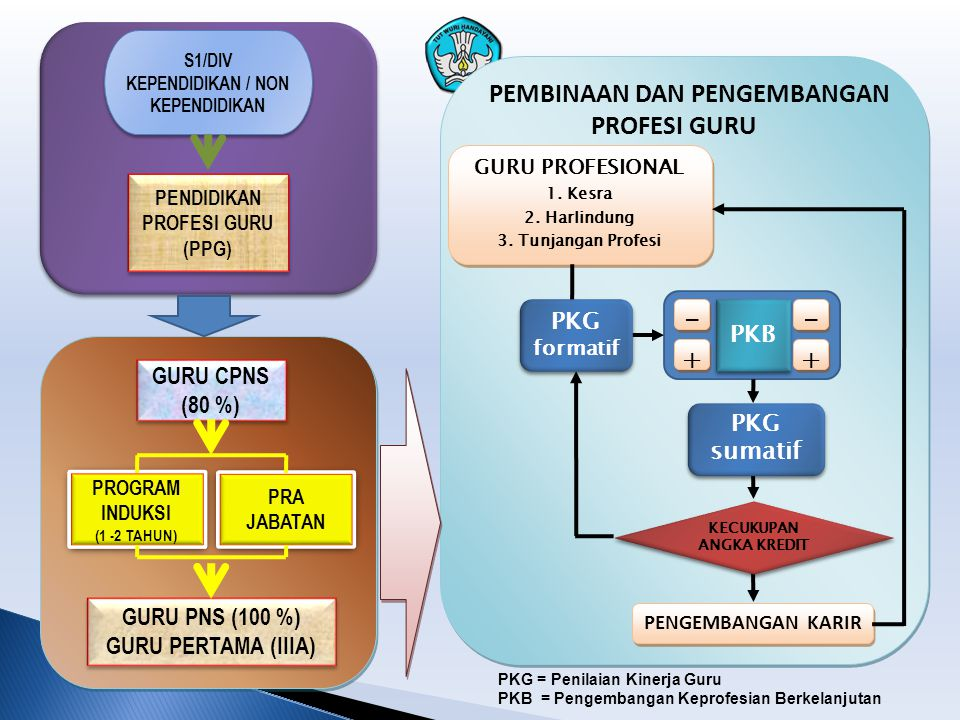 - + PKG PKB GURU CPNS (80 %) PKG sumatif GURU PNS (100 %)