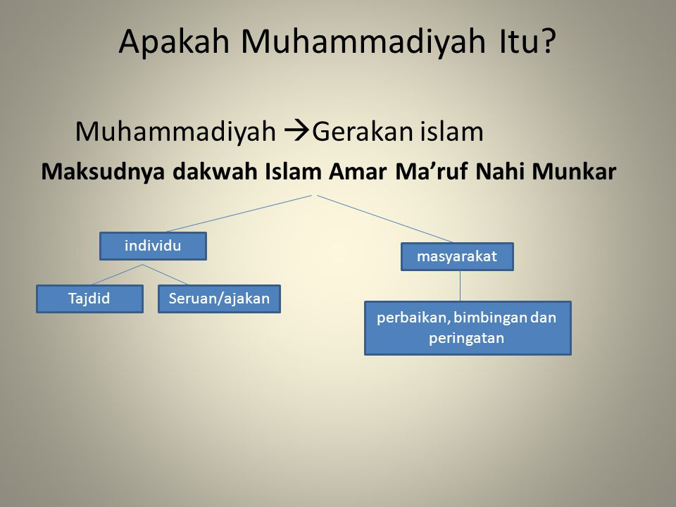 Apakah Muhammadiyah Itu