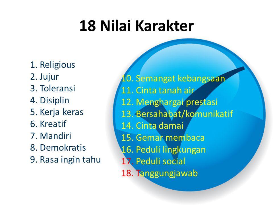 18 Nilai Karakter 1. Religious 2. Jujur 3. Toleransi 4. Disiplin 5. Kerja keras 6. Kreatif 7. Mandiri 8. Demokratis 9. Rasa ingin tahu