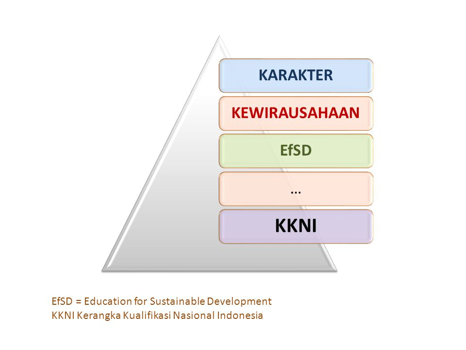 KKNI EfSD = Education for Sustainable Development