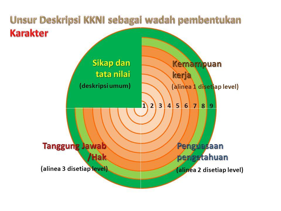 Unsur Deskripsi KKNI sebagai wadah pembentukan Karakter