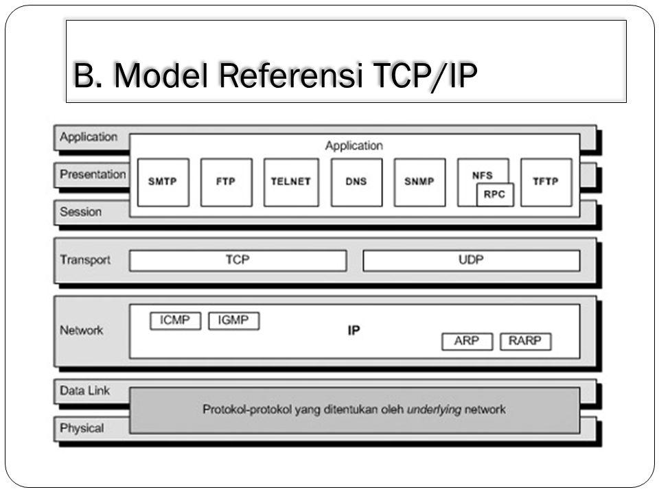 B. Model Referensi TCP/IP