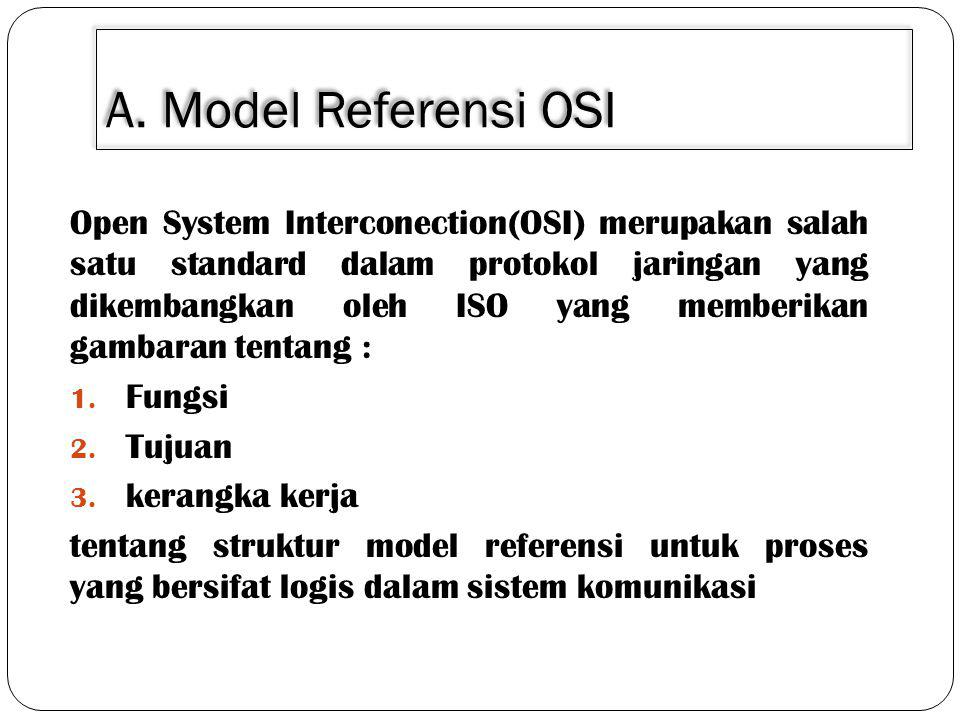 3/30/2011 A. Model Referensi OSI.