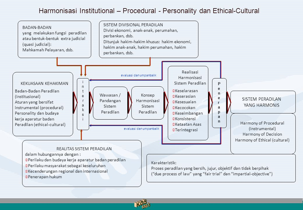 Harmonisasi Institutional – Procedural - Personality dan Ethical-Cultural