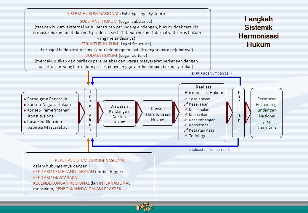 KGS con s Langkah Sistemik Harmonisasi Hukum