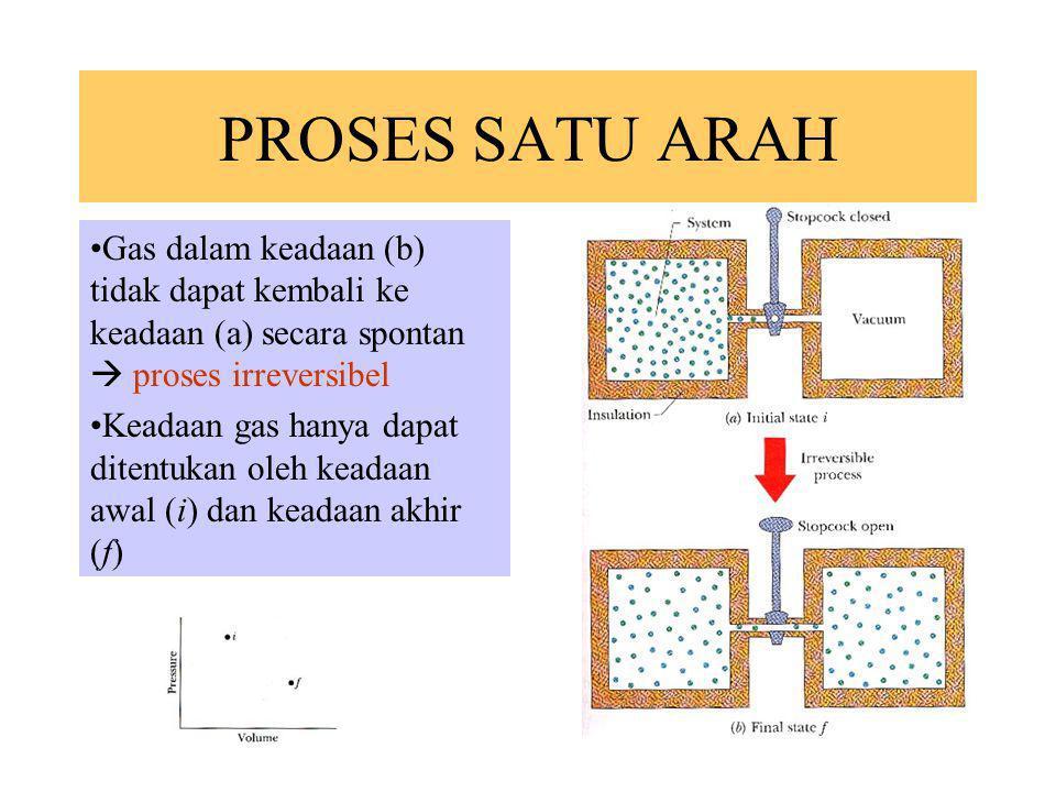 PROSES SATU ARAH Gas dalam keadaan (b) tidak dapat kembali ke keadaan (a) secara spontan  proses irreversibel.
