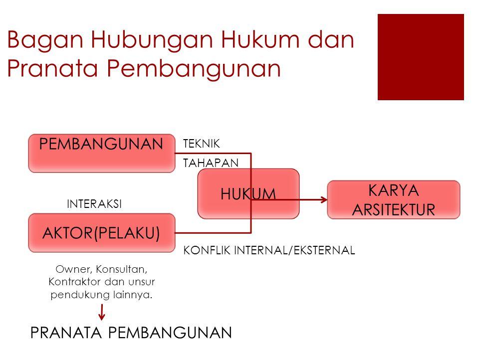 Bagan Hubungan Hukum dan Pranata Pembangunan
