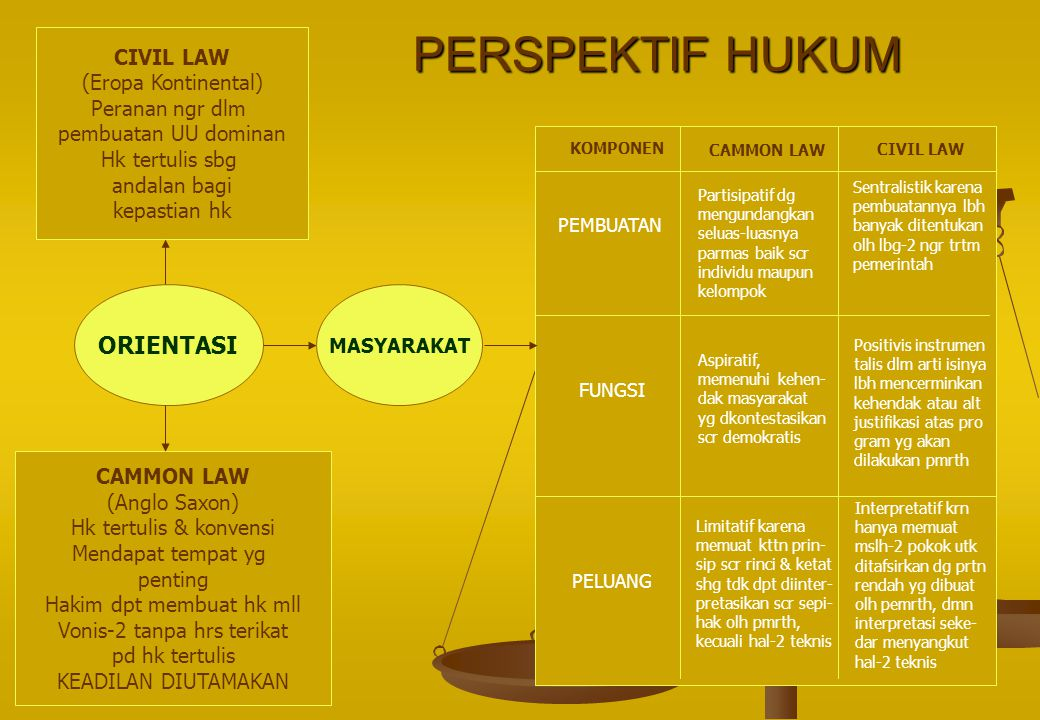 PERSPEKTIF HUKUM ORIENTASI CIVIL LAW (Eropa Kontinental)