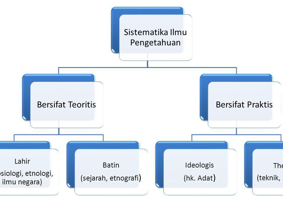 Sistematika Ilmu Pengetahuan Bersifat Teoritis Bersifat Praktis