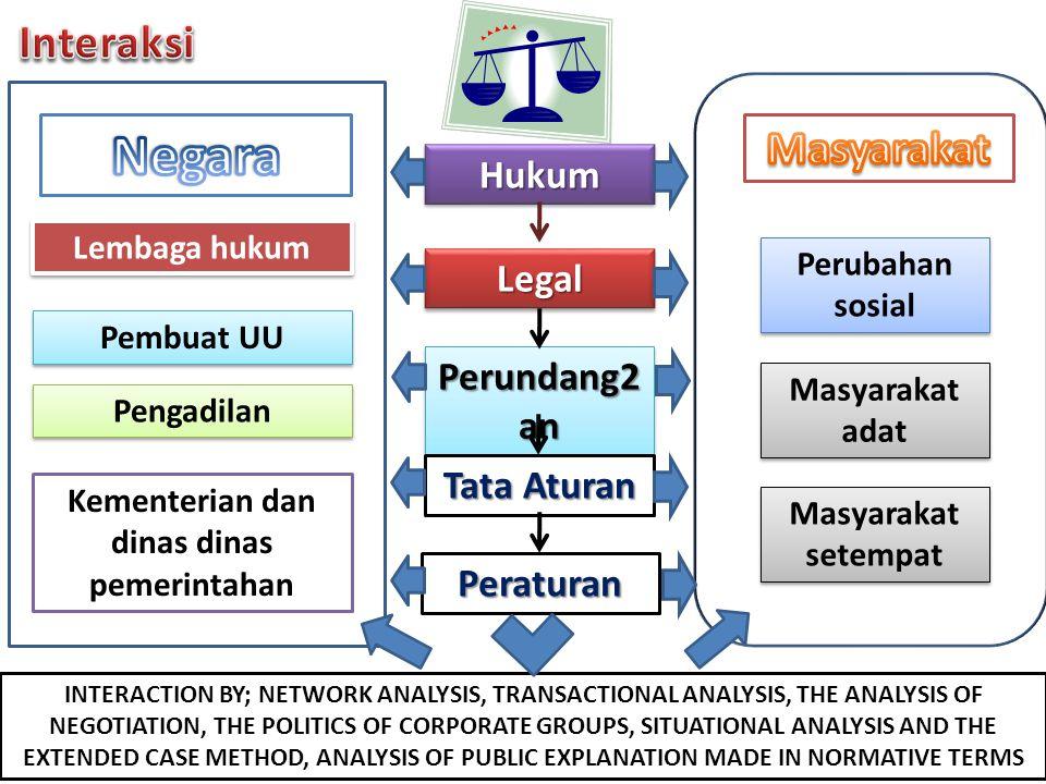 Kementerian dan dinas dinas pemerintahan