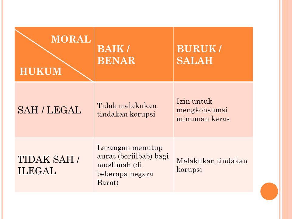 BAIK / BENAR BURUK / SALAH SAH / LEGAL TIDAK SAH / ILEGAL MORAL HUKUM