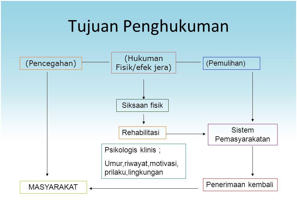 Tujuan Penghukuman (Hukuman Fisik/efek jera) (Pencegahan) (Pemulihan)