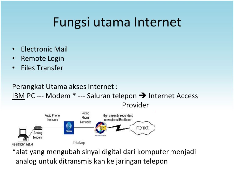 Fungsi utama Internet Electronic Mail Remote Login Files Transfer