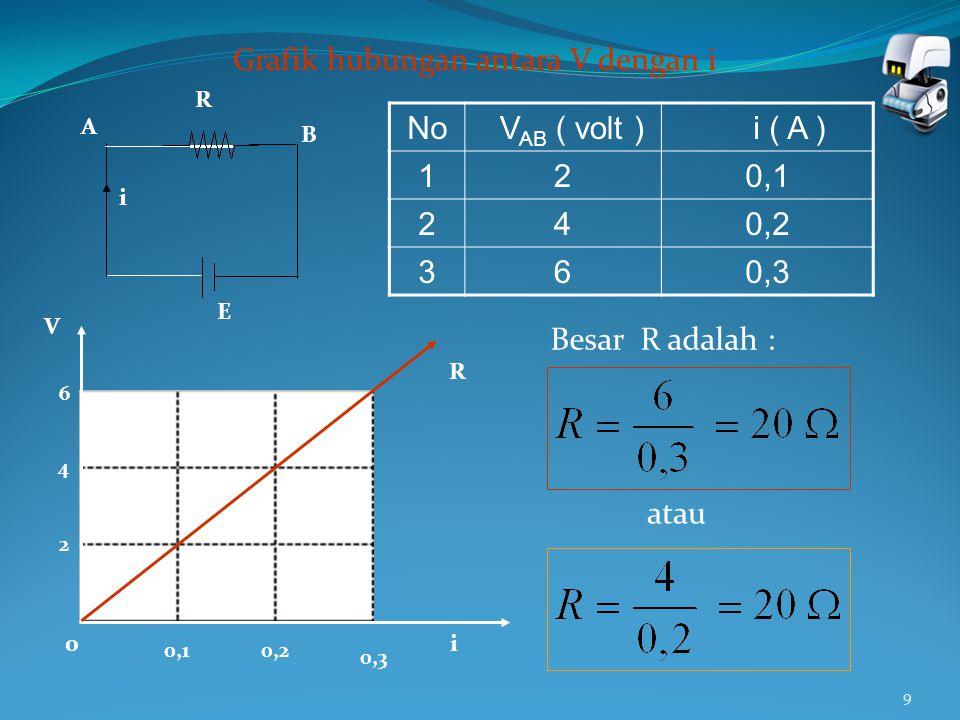 Grafik hubungan antara V dengan i No VAB ( volt ) i ( A ) 1 2 0,1 4