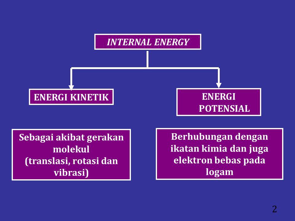 Sebagai akibat gerakan molekul (translasi, rotasi dan vibrasi)